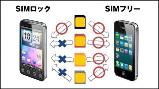 sim-rock-free